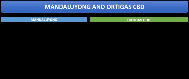 MANDALUYONG AND ORTIGAS CBD